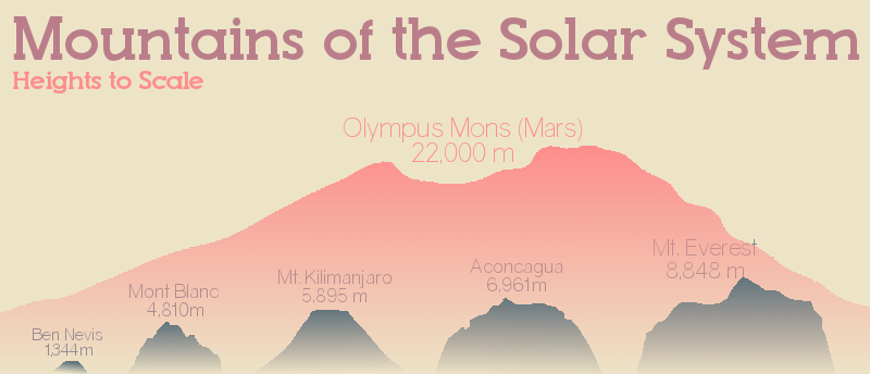 highest mountain in the solar system - photo #23